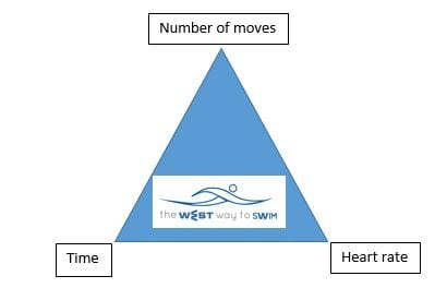 Holy triangle of WEST swimming technique